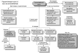 Сколько надо учится на прова скутере
